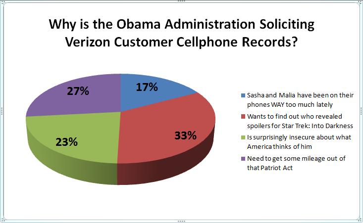 verizon customer cellphone records