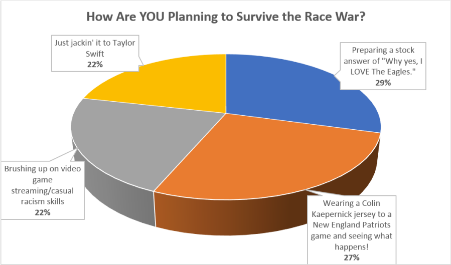 how are you planning to survive the race war